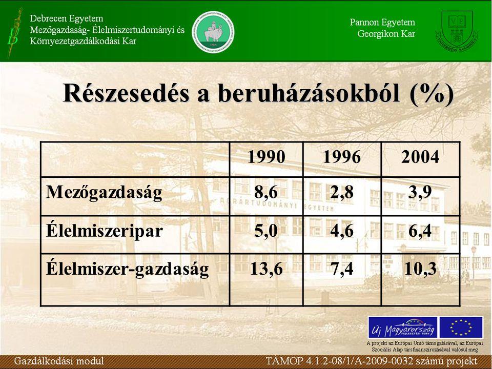 Részesedés a beruházásokból (%) 199019962004 Mezőgazdaság8,62,83,9 Élelmiszeripar5,04,66,4 Élelmiszer-gazdaság13,67,410,3