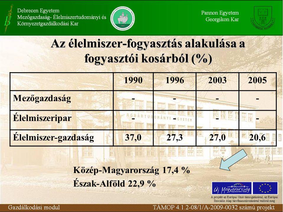 Az élelmiszer-fogyasztás alakulása a fogyasztói kosárból (%) 1990199620032005 Mezőgazdaság---- Élelmiszeripar---- Élelmiszer-gazdaság37,027,327,020,6