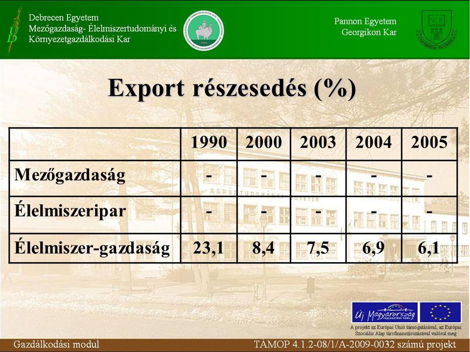 Export részesedés (%) 19902000200320042005 Mezőgazdaság----- Élelmiszeripar----- Élelmiszer-gazdaság23,18,47,56,96,1