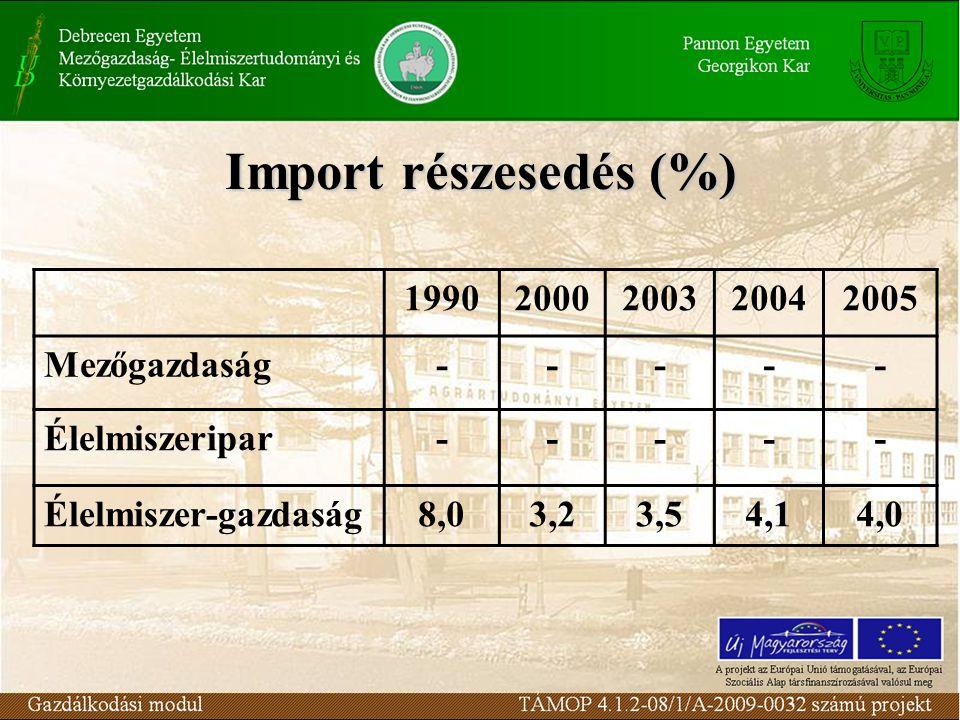 Import részesedés (%) 19902000200320042005 Mezőgazdaság----- Élelmiszeripar----- Élelmiszer-gazdaság8,03,23,54,14,0