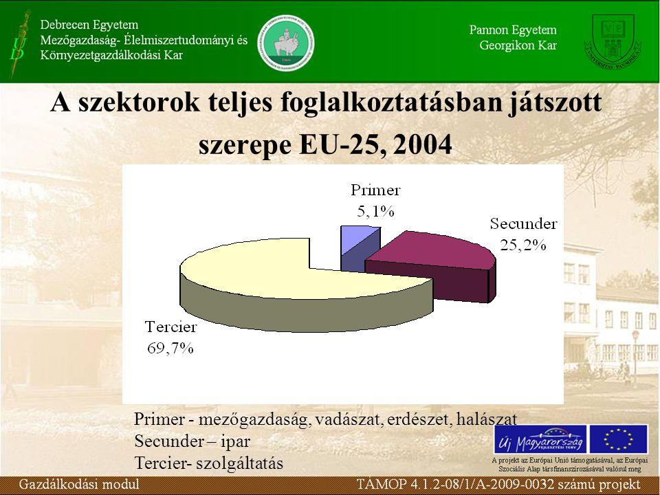 A szektorok teljes foglalkoztatásban játszott szerepe EU-25, 2004 Primer - mezőgazdaság, vadászat, erdészet, halászat Secunder – ipar Tercier- szolgál