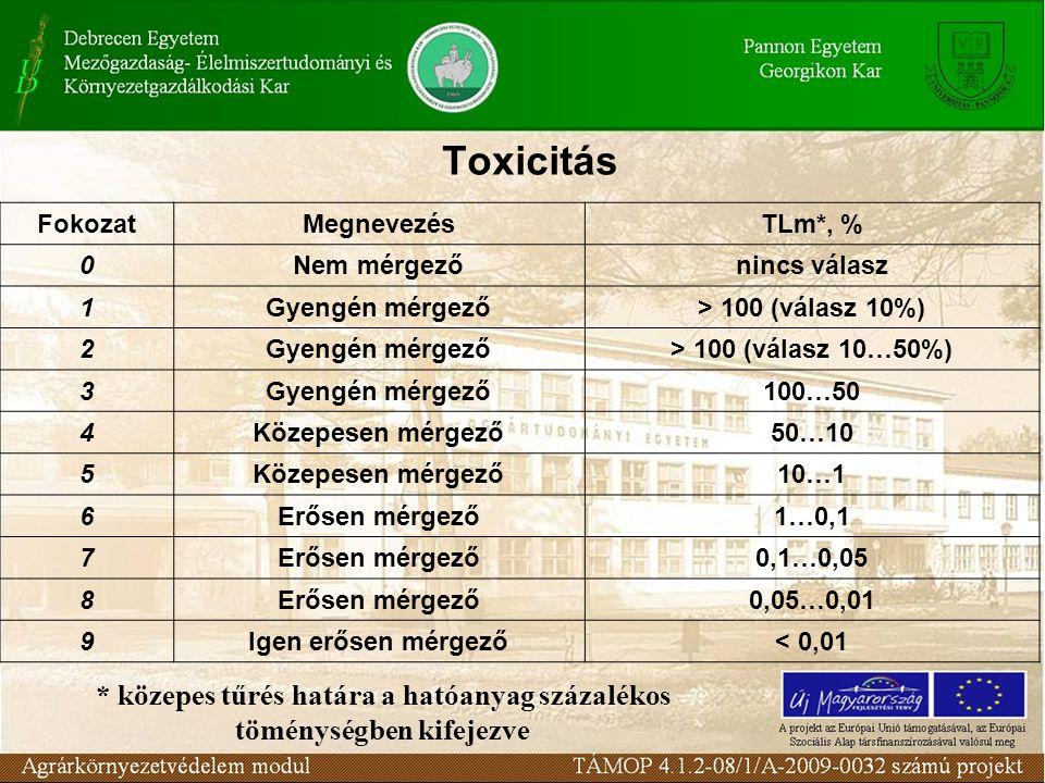 Toxicitás FokozatMegnevezésTLm*, % 0Nem mérgezőnincs válasz 1Gyengén mérgező> 100 (válasz 10%) 2Gyengén mérgező> 100 (válasz 10…50%) 3Gyengén mérgező100…50 4Közepesen mérgező50…10 5Közepesen mérgező10…1 6Erősen mérgező1…0,1 7Erősen mérgező0,1…0,05 8Erősen mérgező0,05…0,01 9Igen erősen mérgező< 0,01 * közepes tűrés határa a hatóanyag százalékos töménységben kifejezve