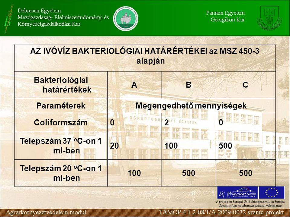 AZ IVÓVÍZ BAKTERIOLÓGIAI HATÁRÉRTÉKEI az MSZ 450-3 alapján Bakteriológiai határértékek ABC ParaméterekMegengedhető mennyiségek Coliformszám020 Telepsz