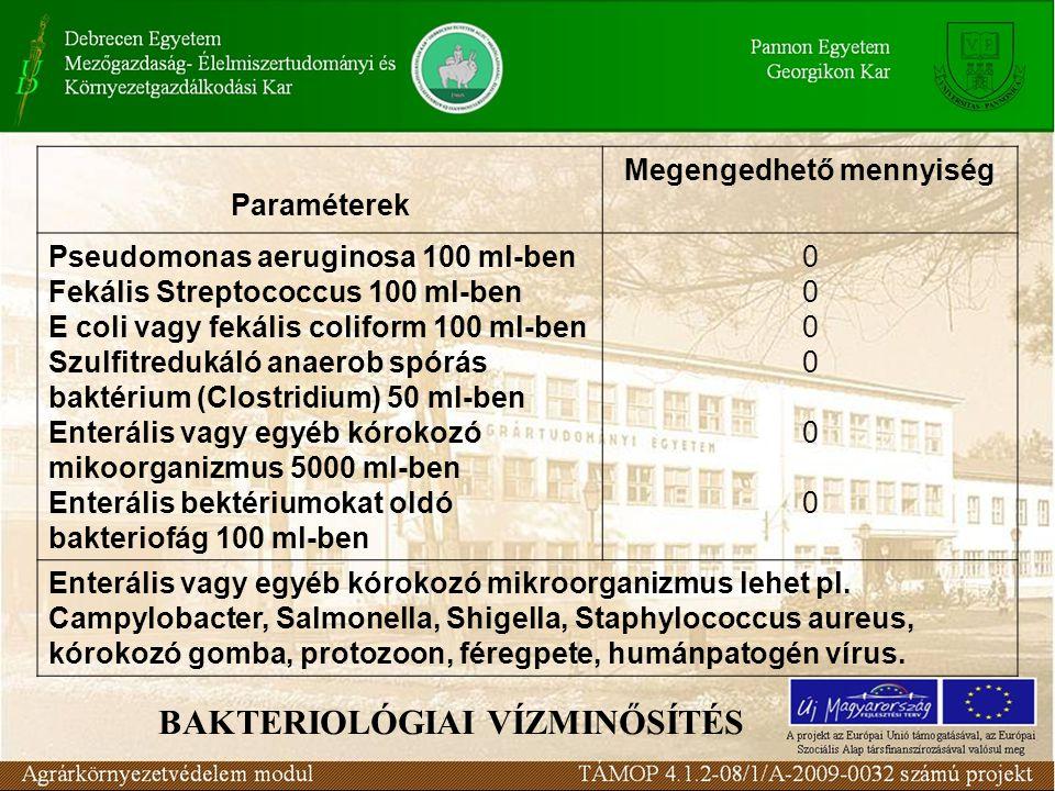 BAKTERIOLÓGIAI VÍZMINŐSÍTÉS Paraméterek Megengedhető mennyiség Pseudomonas aeruginosa 100 ml-ben Fekális Streptococcus 100 ml-ben E coli vagy fekális coliform 100 ml-ben Szulfitredukáló anaerob spórás baktérium (Clostridium) 50 ml-ben Enterális vagy egyéb kórokozó mikoorganizmus 5000 ml-ben Enterális bektériumokat oldó bakteriofág 100 ml-ben 000000000000 Enterális vagy egyéb kórokozó mikroorganizmus lehet pl.