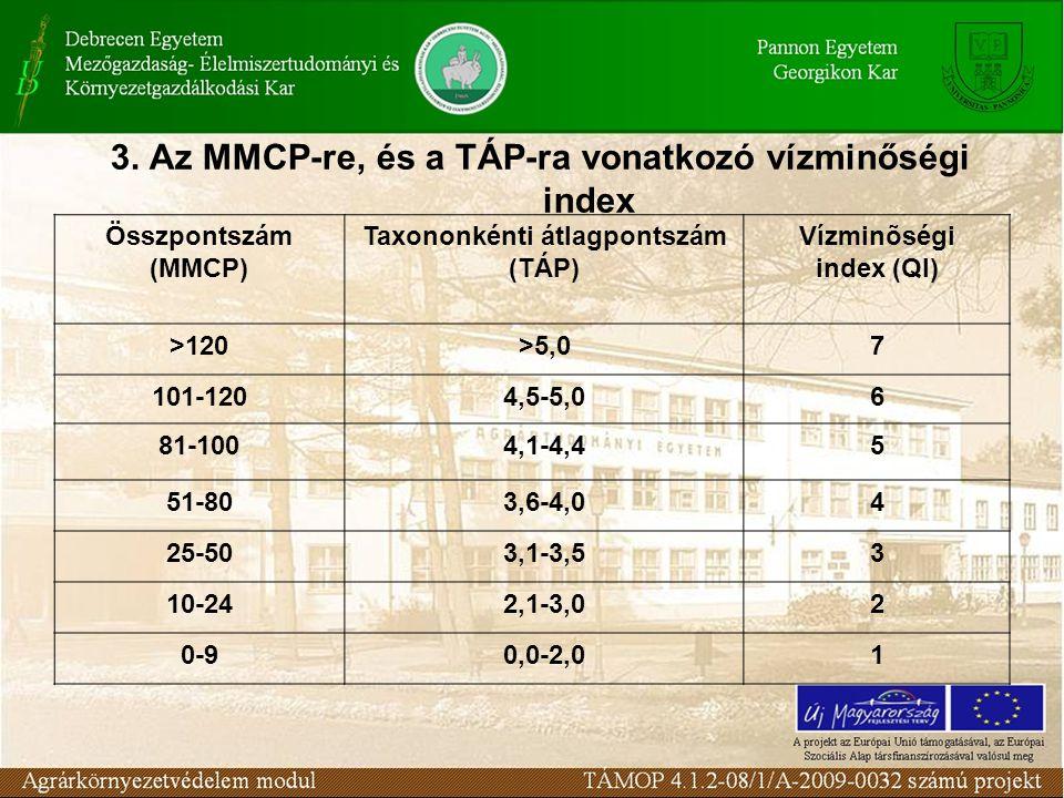 3. Az MMCP-re, és a TÁP-ra vonatkozó vízminőségi index Összpontszám (MMCP) Taxononkénti átlagpontszám (TÁP) Vízminõségi index (QI) >120>5,07 101-1204,