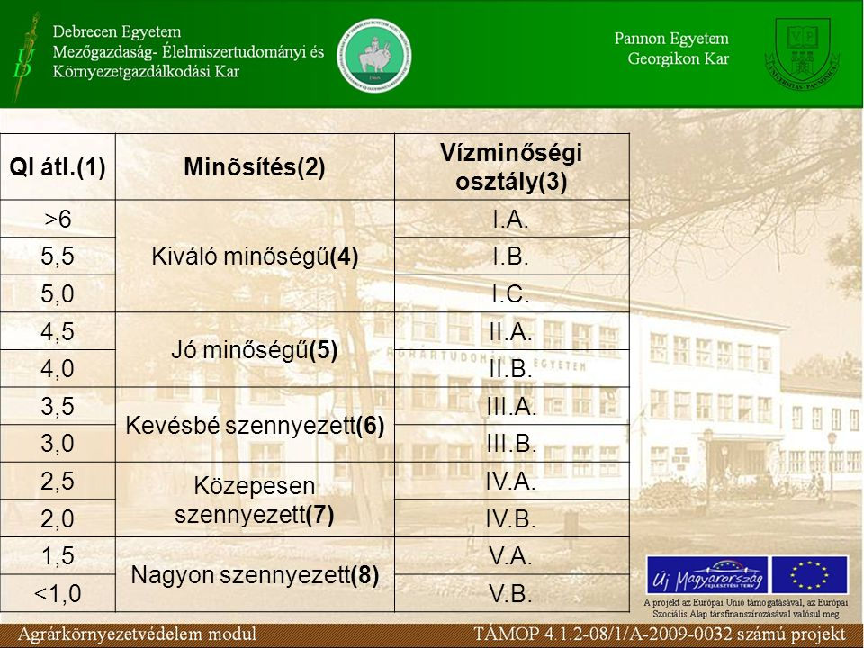 QI átl.(1)Minõsítés(2) Vízminőségi osztály(3) >6 Kiváló minőségű(4) I.A. 5,5I.B. 5,0I.C. 4,5 Jó minőségű(5) II.A. 4,0II.B. 3,5 Kevésbé szennyezett(6)