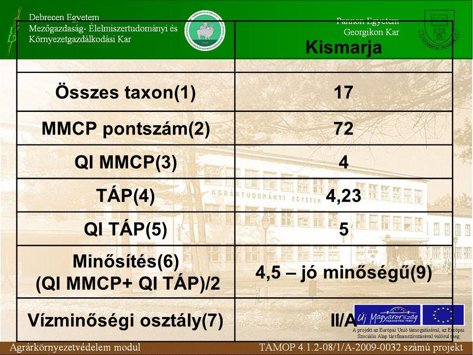 Kismarja Összes taxon(1)17 MMCP pontszám(2)72 QI MMCP(3)4 TÁP(4)4,23 QI TÁP(5)5 Minősítés(6) (QI MMCP+ QI TÁP)/2 4,5 – jó minőségű(9) Vízminőségi osztály(7)II/A