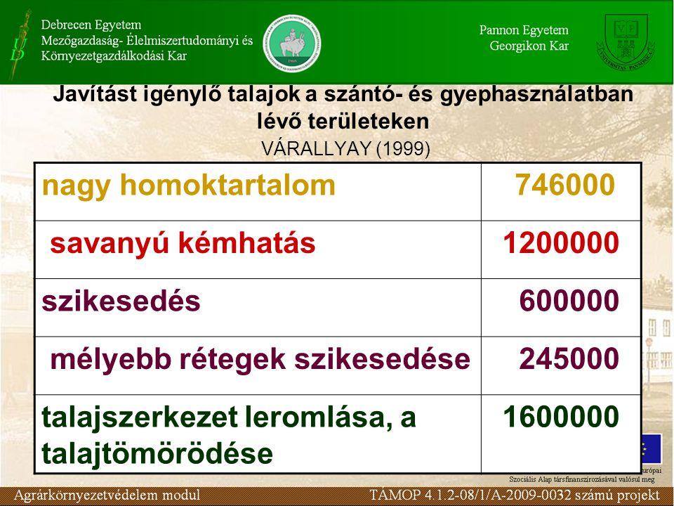 Javítást igénylő talajok a szántó- és gyephasználatban lévő területeken VÁRALLYAY (1999) nagy homoktartalom 746000 savanyú kémhatás1200000 szikesedés