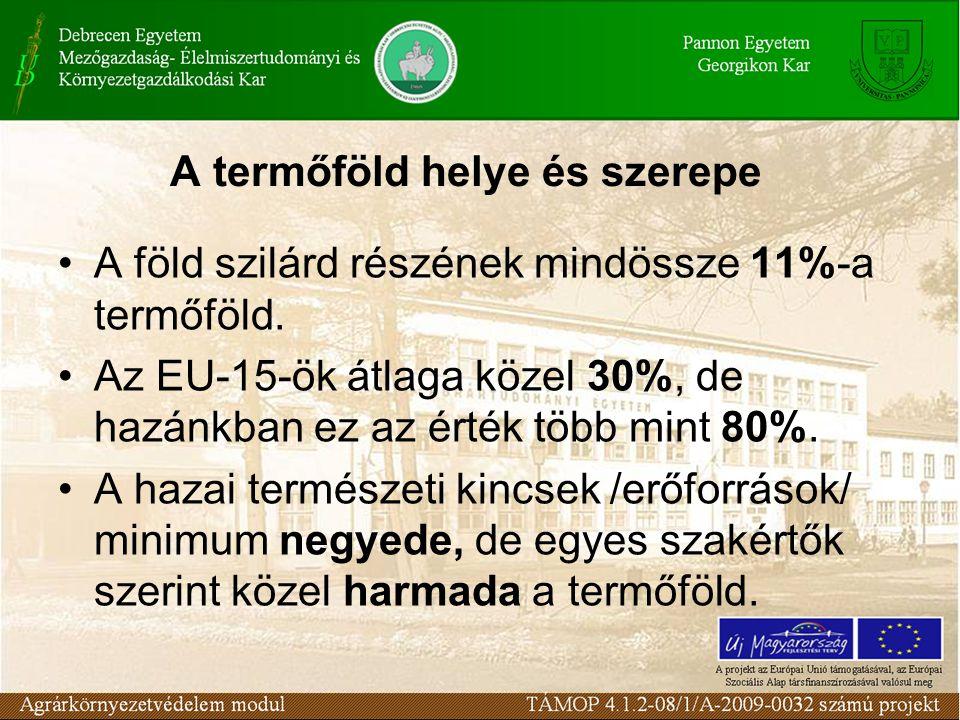 A termőföld helye és szerepe A föld szilárd részének mindössze 11%-a termőföld. Az EU-15-ök átlaga közel 30%, de hazánkban ez az érték több mint 80%.