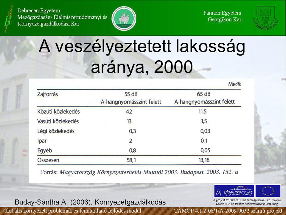 A veszélyeztetett lakosság aránya, 2000 Buday-Sántha A. (2006): Környezetgazdálkodás
