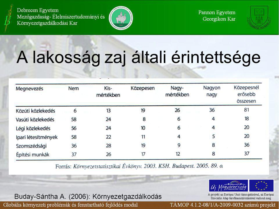 A lakosság zaj általi érintettsége Buday-Sántha A. (2006): Környezetgazdálkodás
