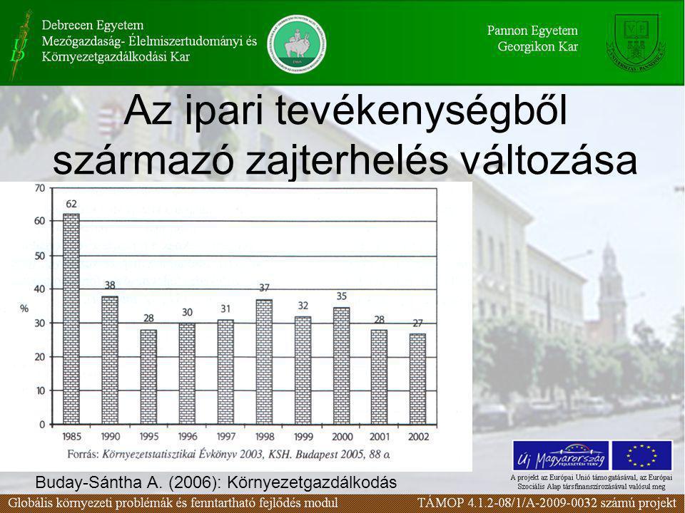 Az ipari tevékenységből származó zajterhelés változása Buday-Sántha A. (2006): Környezetgazdálkodás