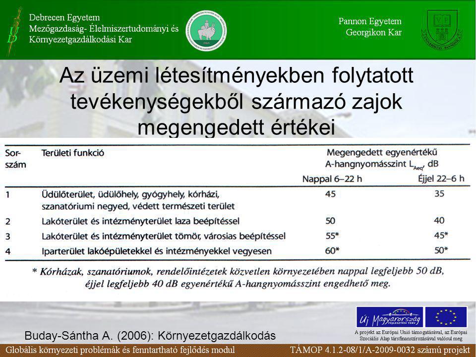 Az üzemi létesítményekben folytatott tevékenységekből származó zajok megengedett értékei Buday-Sántha A. (2006): Környezetgazdálkodás