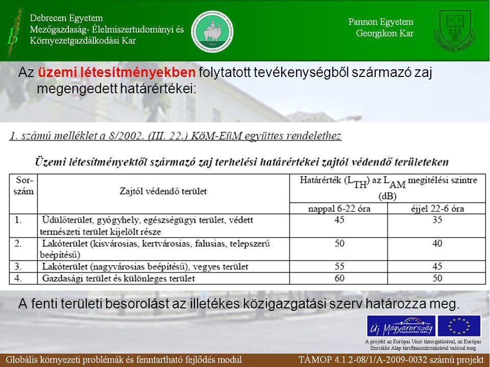 Az üzemi létesítményekben folytatott tevékenységből származó zaj megengedett határértékei: (1. számú melléklet a 8/2002. (III. 22.) KöM-EüM együttes r