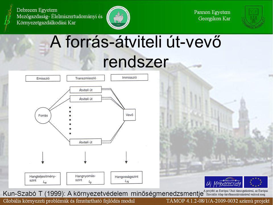 A forrás-átviteli út-vevő rendszer Kun-Szabó T (1999): A környezetvédelem minőségmenedzsmentje
