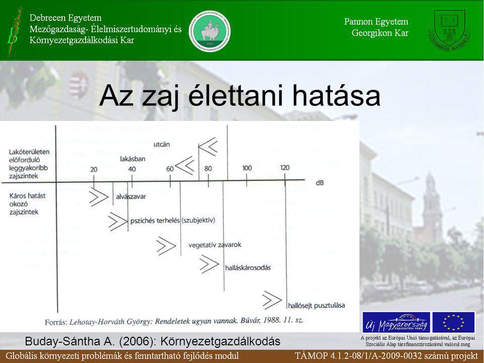 Az építkezésekből származó zajokra ugyanez a rendelet vonatkozik, de a határérték 5-15 dB-lel magasabb.