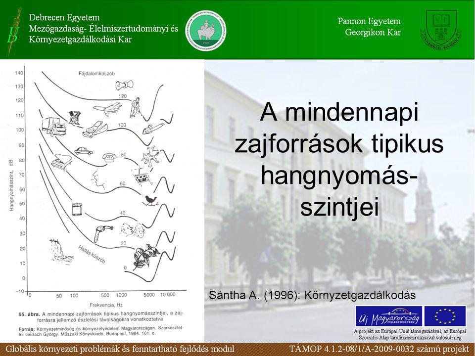 A mindennapi zajforrások tipikus hangnyomás- szintjei Sántha A. (1996): Környzetgazdálkodás