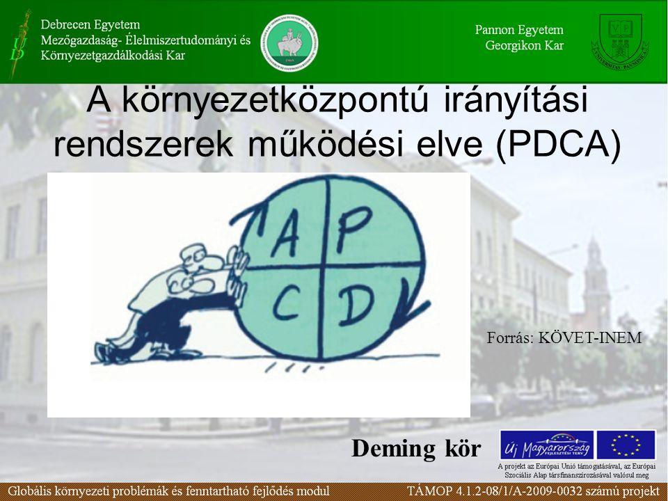 A környezetközpontú irányítási rendszerek működési elve (PDCA) Deming kör Forrás: KÖVET-INEM