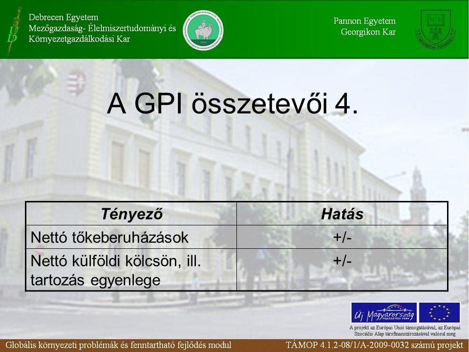 A GPI összetevői 4. TényezőHatás Nettó tőkeberuházások+/- Nettó külföldi kölcsön, ill. tartozás egyenlege +/-
