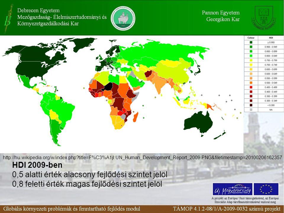 HDI 2009-ben 0,5 alatti érték alacsony fejlődési szintet jelöl 0,8 feletti érték magas fejlődési szintet jelöl http://hu.wikipedia.org/w/index.php?tit