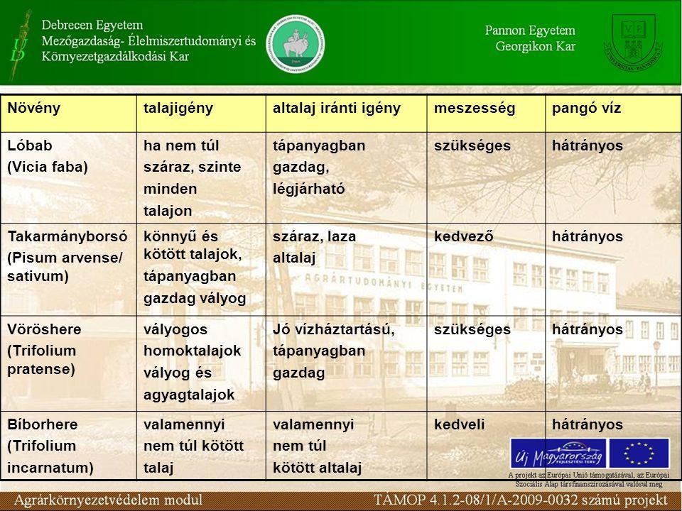Növénytalajigényaltalaj iránti igénymeszességpangó víz Lóbab (Vicia faba) ha nem túl száraz, szinte minden talajon tápanyagban gazdag, légjárható szük