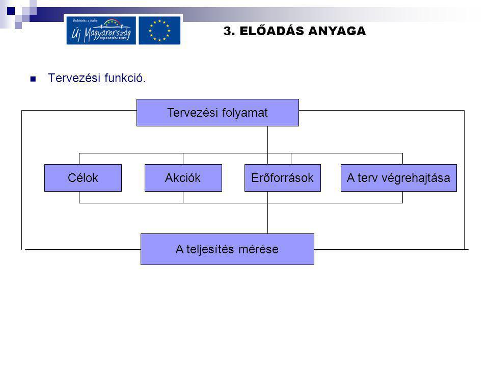 3. ELŐADÁS ANYAGA Tervezési funkció.