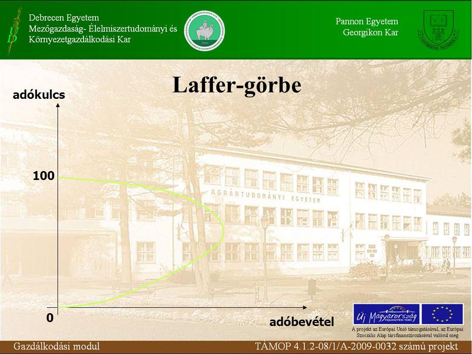 Laffer-görbe 100 0 adókulcs adóbevétel