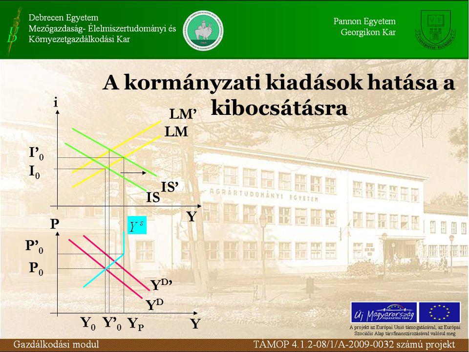 A kormányzati kiadások hatása a kibocsátásra i P Y Y IS' LM' LM YD'YD' YDYD IS I0I0 P' 0 P0P0 I' 0 Y0Y0 Y' 0 YPYP