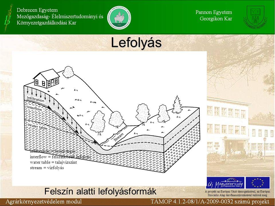Lefolyás Felszín alatti lefolyásformák infiltration = beszivárgás interflow = felszínközeli lefolyás water table = talajvízszint stream = vízfolyás