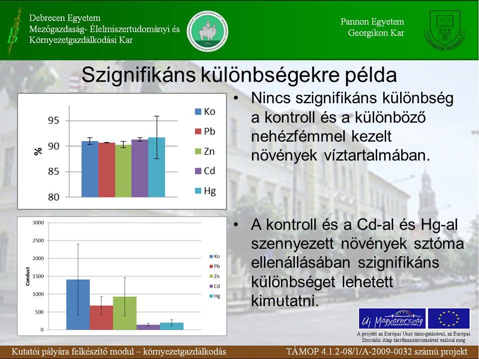 Szignifikáns különbségekre példa Nincs szignifikáns különbség a kontroll és a különböző nehézfémmel kezelt növények víztartalmában.