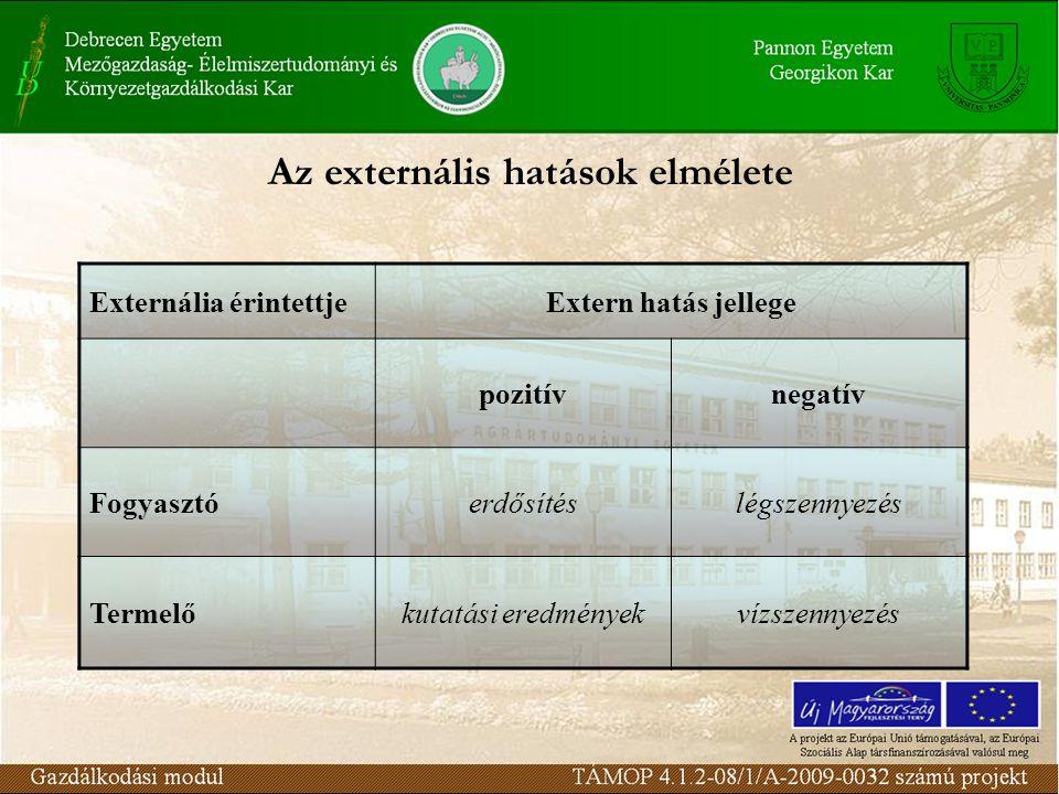 Externália érintettjeExtern hatás jellege pozitívnegatív Fogyasztóerdősítéslégszennyezés Termelőkutatási eredményekvízszennyezés