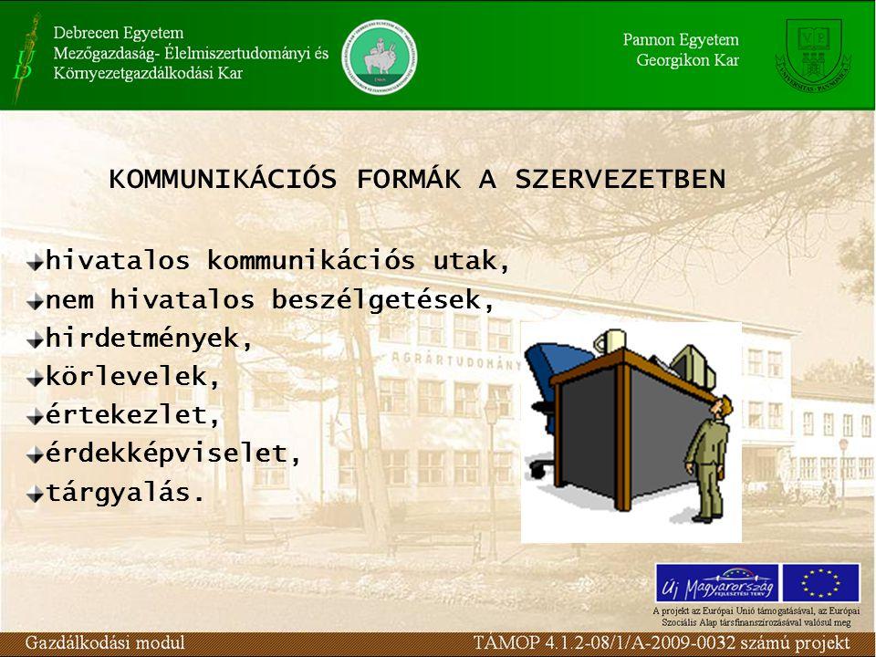 KOMMUNIKÁCIÓS FORMÁK A SZERVEZETBEN hivatalos kommunikációs utak, nem hivatalos beszélgetések, hirdetmények, körlevelek, értekezlet, érdekképviselet, tárgyalás.
