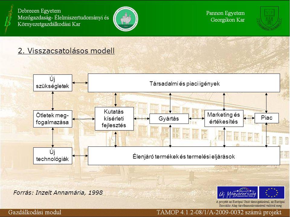 2. Visszacsatolásos modell Új szükségletek Ötletek meg- fogalmazása Kutatás kísérleti fejlesztés Gyártás Piac Marketing és értékesítés Új technológiák