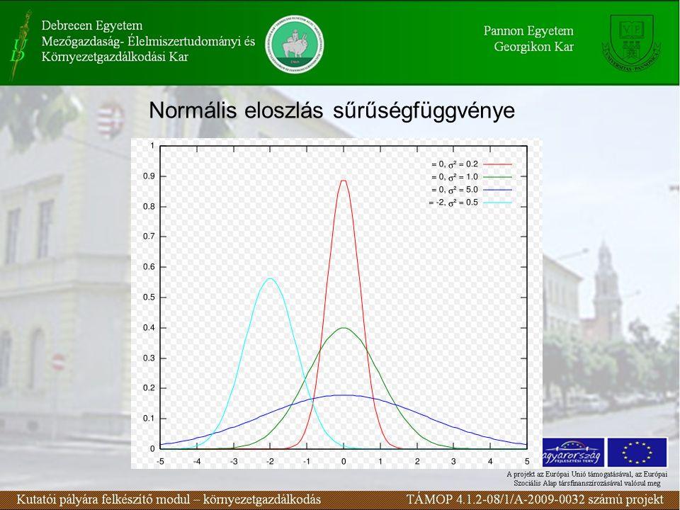 Átszámítás  (u)-ból F(x) –re (Normális eloszlás folyt.) A  (u) és a  (u) függvény táblázatba foglalva megtalálható minden statisztika témájú könyvben (Excelből is kikereshető) Tetszőleges N( μ, σ ) eloszlás eloszlásfüggvény értéke – F(x) – kiszámítható a standard normális eloszlásfüggvényből.