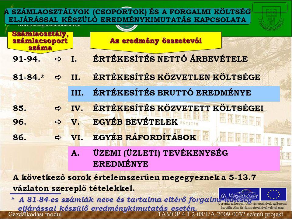 A SZÁMLAOSZTÁLYOK (CSOPORTOK) ÉS A FORGALMI KÖLTSÉG ELJÁRÁSSAL KÉSZÜLŐ EREDMÉNYKIMUTATÁS KAPCSOLATA 91-94.  I.ÉRTÉKESÍTÉS NETTÓ ÁRBEVÉTELE 81-84.* 