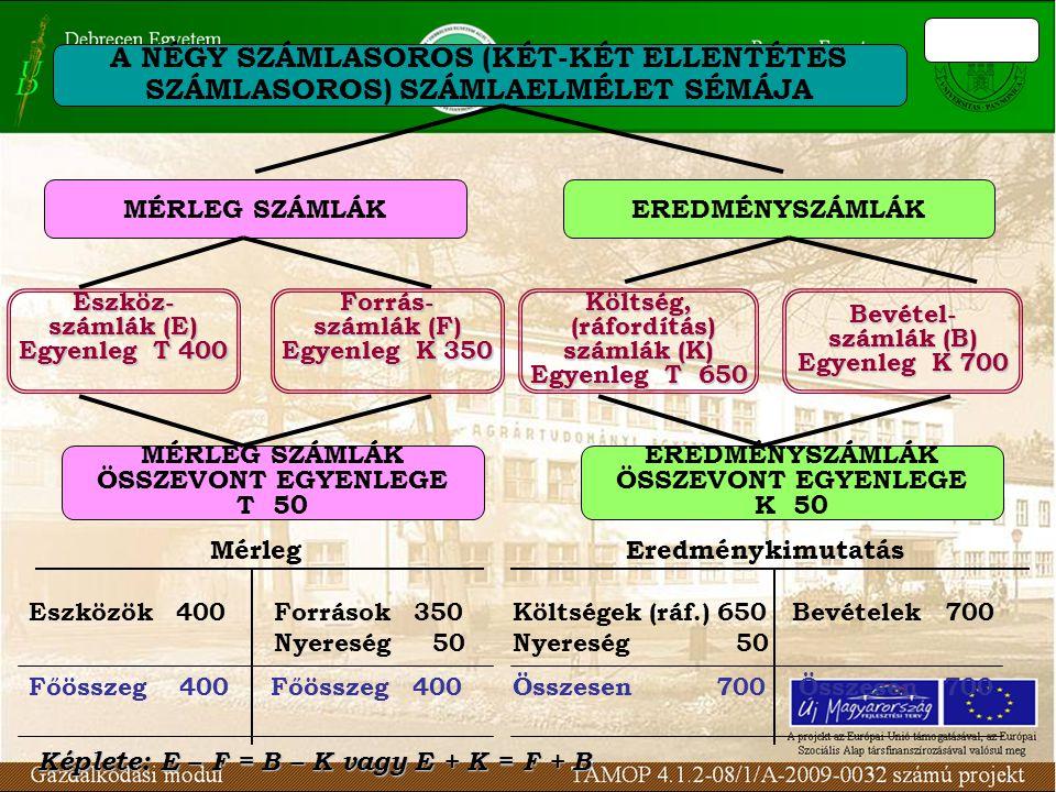 A NÉGY SZÁMLASOROS (KÉT-KÉT ELLENTÉTES SZÁMLASOROS) SZÁMLAELMÉLET SÉMÁJA MÉRLEG SZÁMLÁKEREDMÉNYSZÁMLÁK Eszköz- számlák (E) Egyenleg T 400 Költség, (ráfordítás) (ráfordítás) számlák (K) Egyenleg T 650 Bevétel- számlák (B) Egyenleg K 700 Forrás- számlák (F) Egyenleg K 350 MÉRLEG SZÁMLÁK ÖSSZEVONT EGYENLEGE T 50 EREDMÉNYSZÁMLÁK ÖSSZEVONT EGYENLEGE K 50 Mérleg Eszközök 400 Források 350 Nyereség 50 Főösszeg 400 Eredménykimutatás Költségek (ráf.) 650 Bevételek 700 Nyereség 50 Összesen 700 Képlete: E – F = B – K vagy E + K = F + B