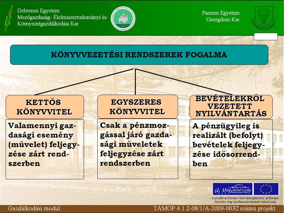 KÖNYVVEZETÉSI RENDSZEREK FOGALMA KETTŐSKÖNYVVITEL Valamennyi gaz- dasági esemény (művelet) feljegy- zése zárt rend- szerben EGYSZERESKÖNYVVITEL Csak a pénzmoz- gással járó gazda- sági műveletek feljegyzése zárt rendszerben BEVÉTELEKRŐLVEZETETTNYILVÁNTARTÁS A pénzügyileg is realizált (befolyt) bevételek feljegy- zése idősorrend- ben