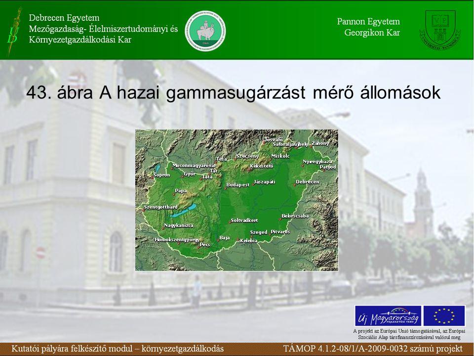 43. ábra A hazai gammasugárzást mérő állomások