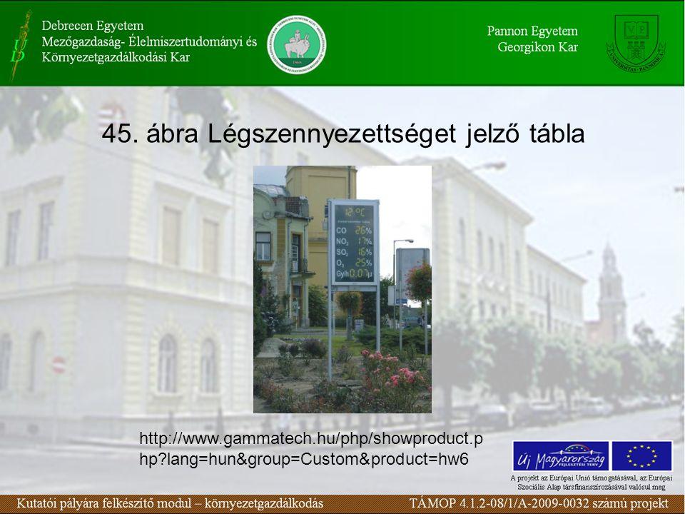 45. ábra Légszennyezettséget jelző tábla http://www.gammatech.hu/php/showproduct.p hp?lang=hun&group=Custom&product=hw6