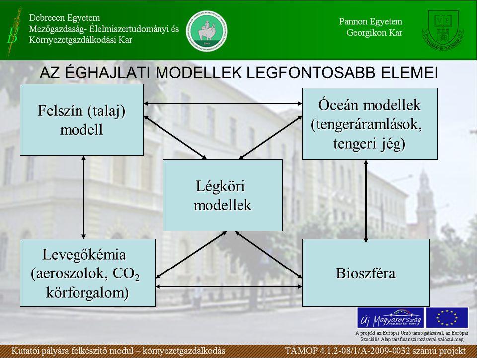 AZ ÉGHAJLATI MODELLEK LEGFONTOSABB ELEMEI Légkörimodellek Felszín (talaj) modell Óceán modellek (tengeráramlások, tengeri jég) Levegőkémia (aeroszolok, CO 2 körforgalom) Bioszféra