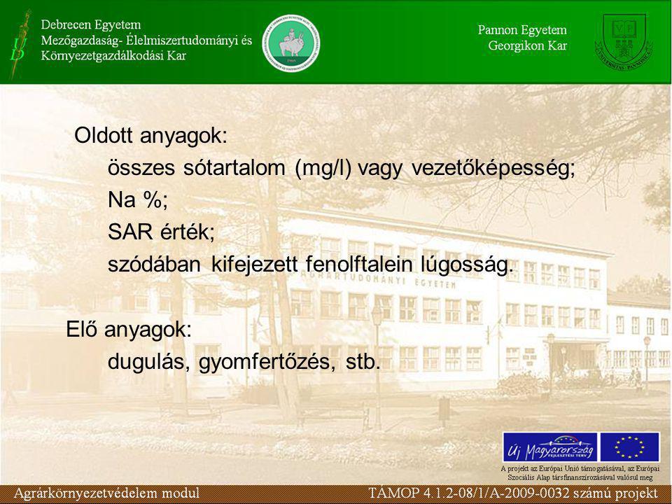 Oldott anyagok: összes sótartalom (mg/l) vagy vezetőképesség; Na %; SAR érték; szódában kifejezett fenolftalein lúgosság. Elő anyagok: dugulás, gyomfe