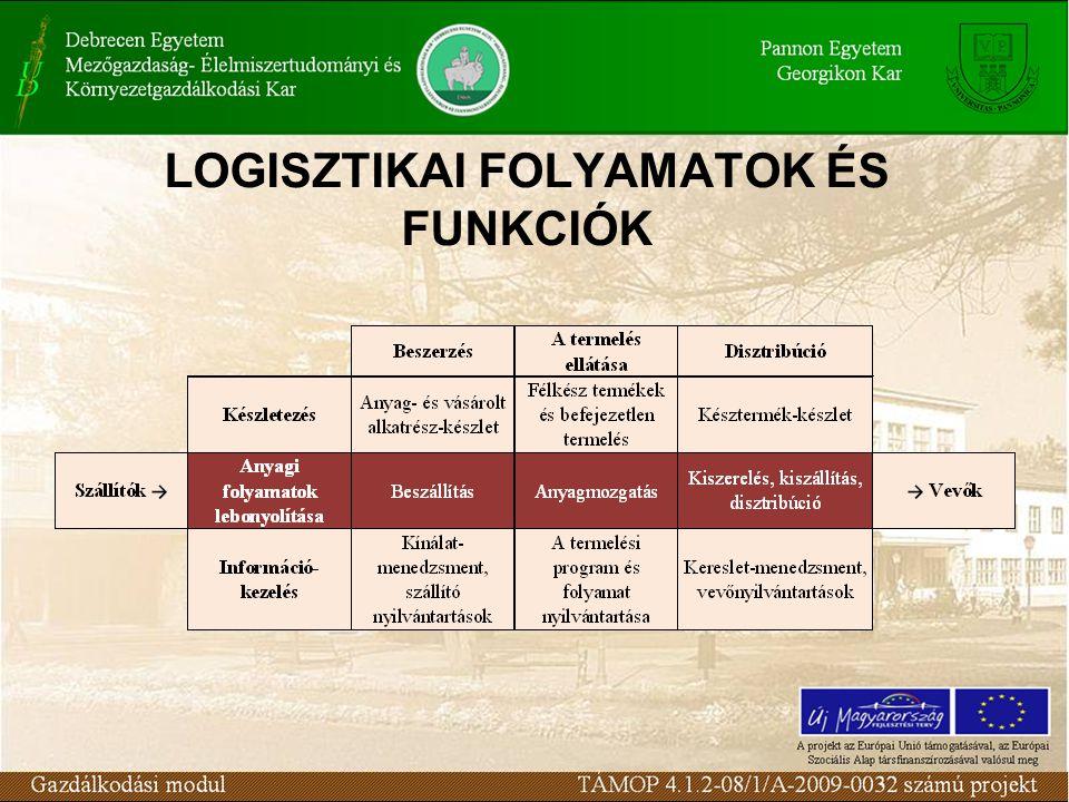 LOGISZTIKAI FOLYAMATOK ÉS FUNKCIÓK