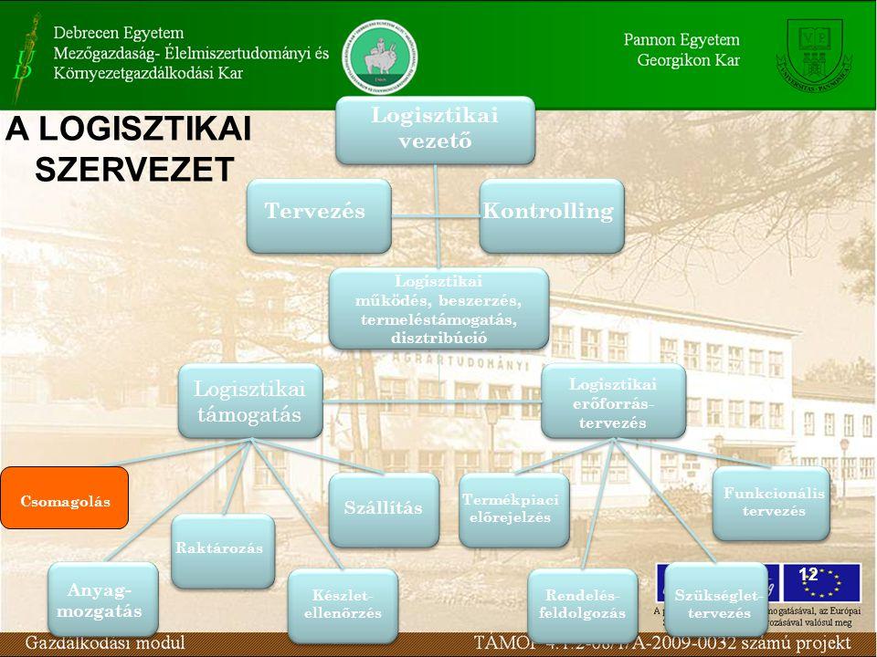 12 Logisztikai vezető TervezésKontrolling Logisztikai működés, beszerzés, termeléstámogatás, disztribúció Logisztikai támogatás Logisztikai erőforrás-