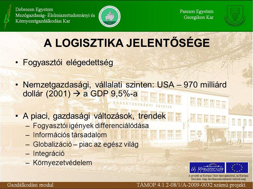 A LOGISZTIKA JELENTŐSÉGE Fogyasztói elégedettség Nemzetgazdasági, vállalati szinten: USA – 970 milliárd dollár (2001)  a GDP 9,5%-a A piaci, gazdaság