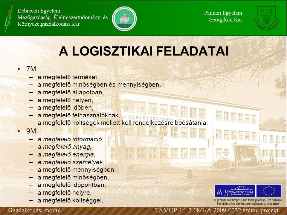 A LOGISZTIKAI FELADATAI 7M: –a megfelelő terméket, –a megfelelő minőségben és mennyiségben, –a megfelelő állapotban, –a megfelelő helyen, –a megfelelő