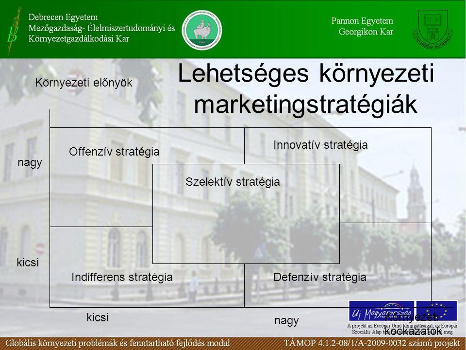 Lehetséges környezeti marketingstratégiák Környezeti előnyök nagy kicsi nagy Környezeti kockázatok Offenzív stratégia Innovatív stratégia Indifferens stratégiaDefenzív stratégia Szelektív stratégia