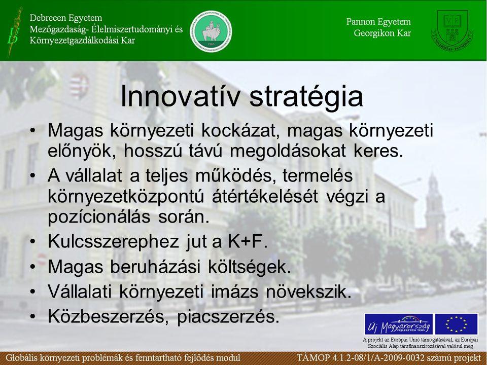 Innovatív stratégia Magas környezeti kockázat, magas környezeti előnyök, hosszú távú megoldásokat keres. A vállalat a teljes működés, termelés környez
