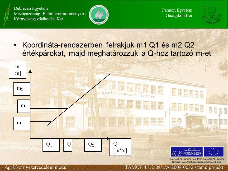 Koordináta-rendszerben felrakjuk m1 Q1 és m2 Q2 értékpárokat, majd meghatározzuk a Q-hoz tartozó m-et