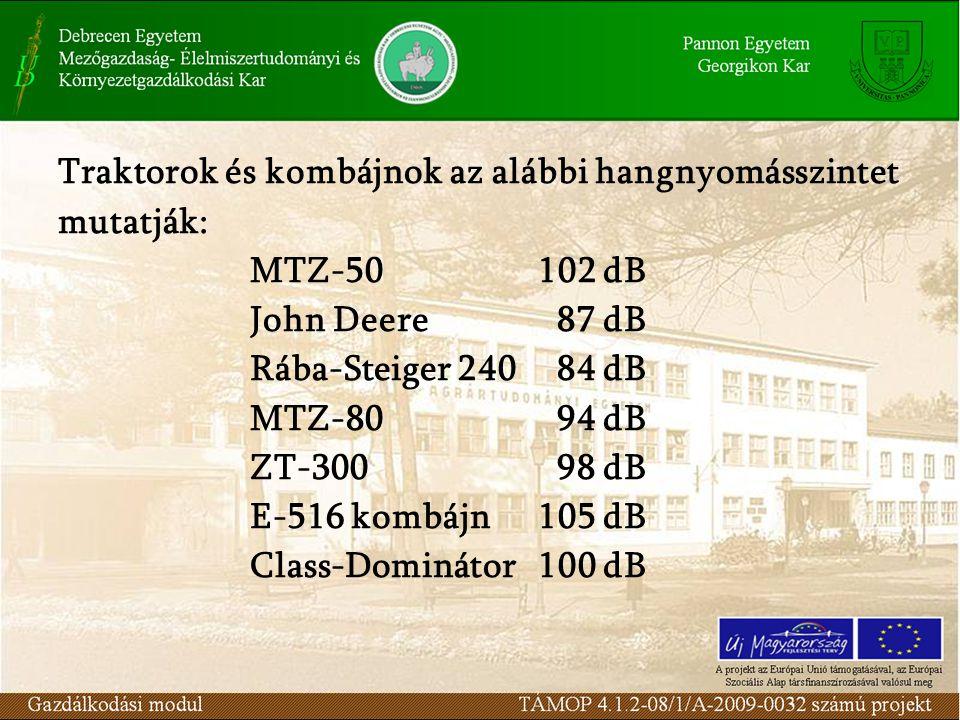 Traktorok és kombájnok az alábbi hangnyomásszintet mutatják: MTZ-50102 dB John Deere 87 dB Rába-Steiger 240 84 dB MTZ-80 94 dB ZT-300 98 dB E-516 kombájn105 dB Class-Dominátor100 dB