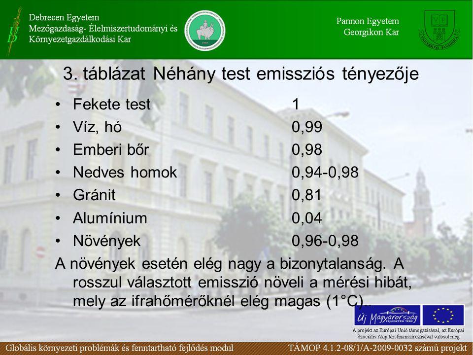 3. táblázat Néhány test emissziós tényezője Fekete test1 Víz, hó0,99 Emberi bőr0,98 Nedves homok0,94-0,98 Gránit0,81 Alumínium0,04 Növények0,96-0,98 A